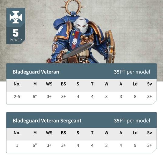 Bladeguard Veteran datasheet entry from Warhammer 40k app